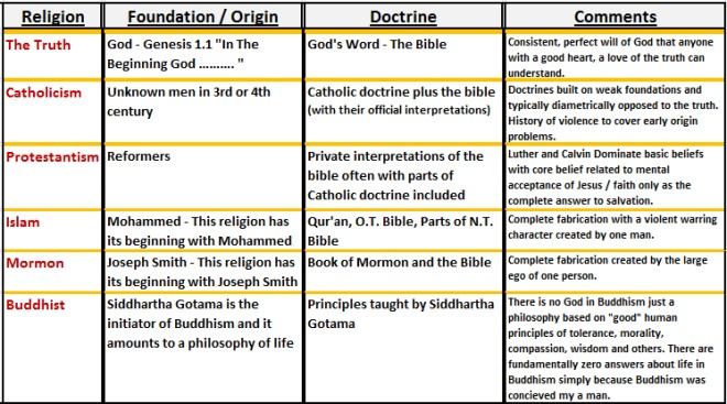 comparison of catholic and hindu religious Similarities and differences between christianity, hinduism, and islam what is the difference and similarity between these 4 religions christianity,islam,sikhism and hinduism what are major differences and similarities between hinduism and christianity.