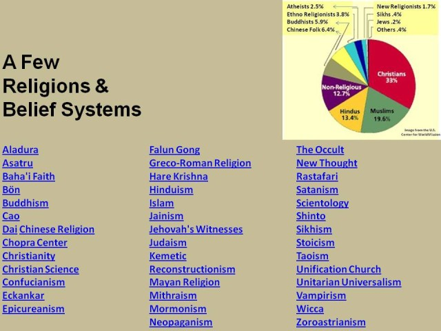 Pie Chart of Major Religions